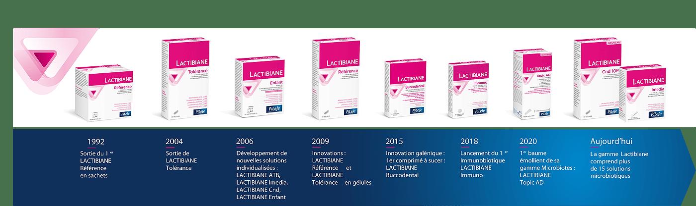Evolution de la gamme Lactibiane depuis 1992 - Laboratoire PiLeJe