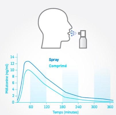 Action rapide de la mélatonine grâce au spray Chronobiane