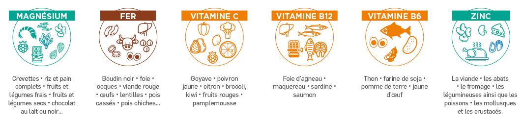 Solutions PiLeJe   Les micronutriments essentiels pour réduire la fatigue