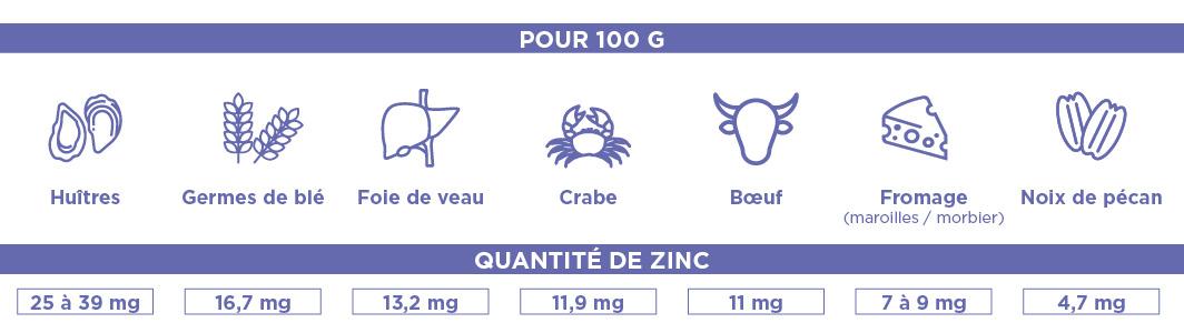 Où trouver le zinc dans l'alimentation ?