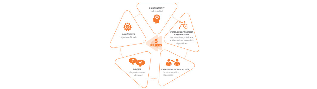 5 piliers essentiels qui permettent d'améliorer durablement la qualité de vie