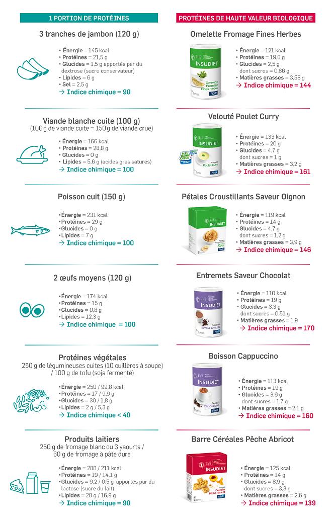 Qualité des protéines